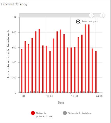 Wykres COV19